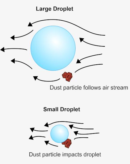 Dry Fog Agglomeration